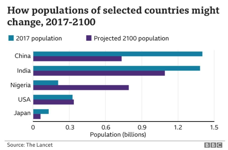 Китай, Индия, Нигерия: снижение рождаемости