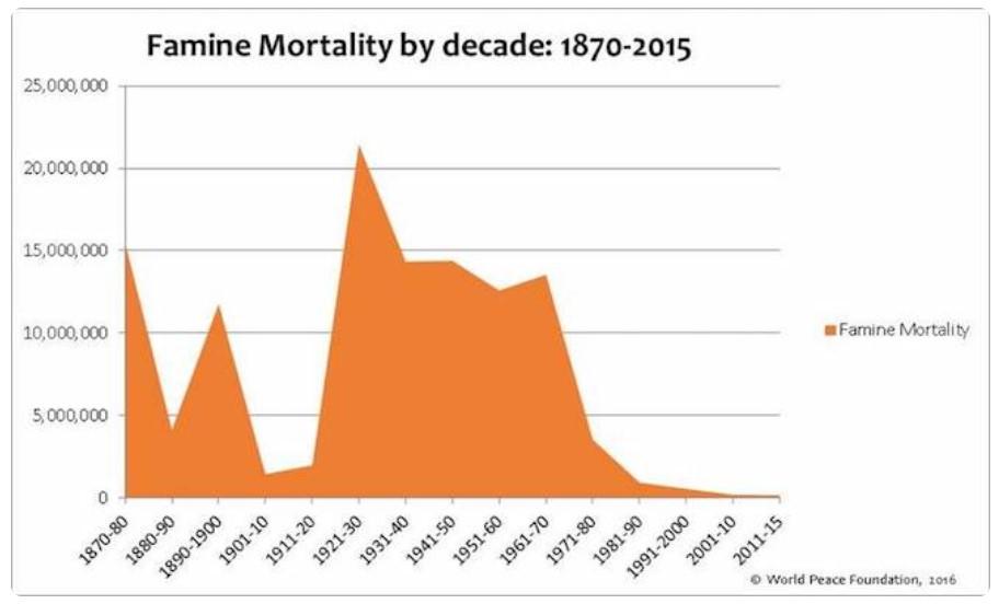 число смертей от голода в мире по десятилетиям