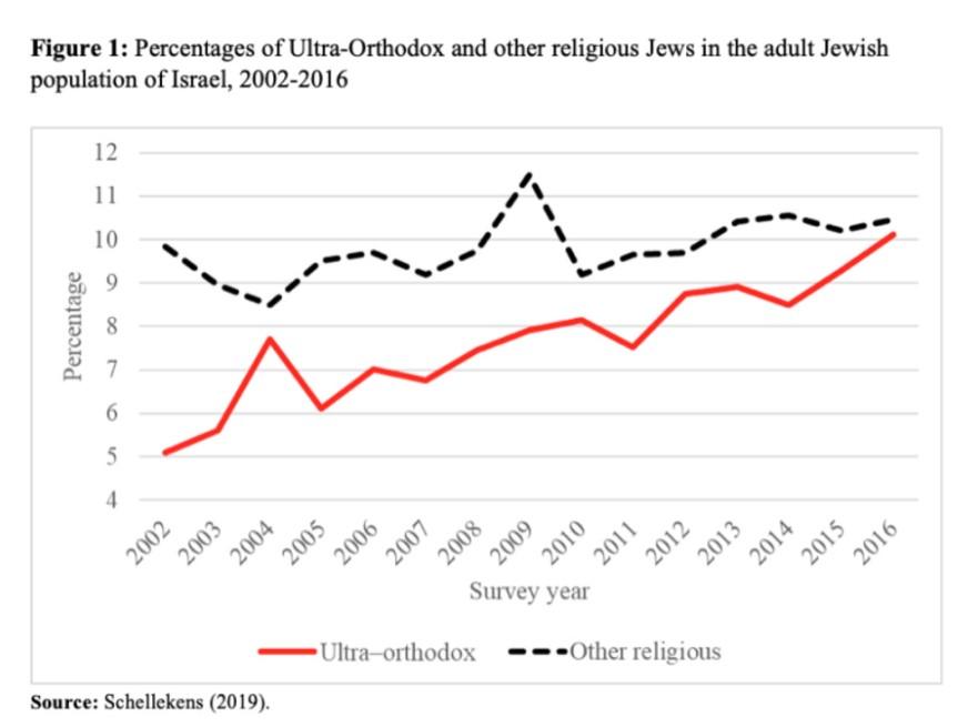 Доля религиозных евреев и ультраортодоксов в населении Израиля