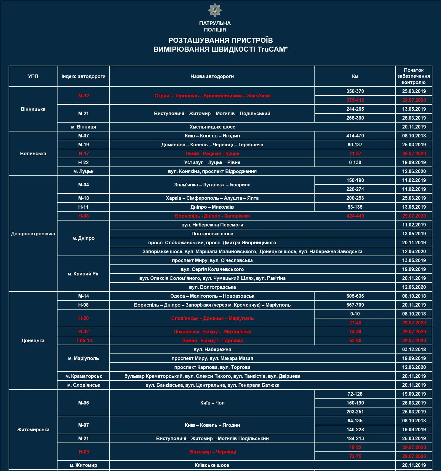 Таблица размещения приборов измерения скорости TruCAM на дорогах Украины