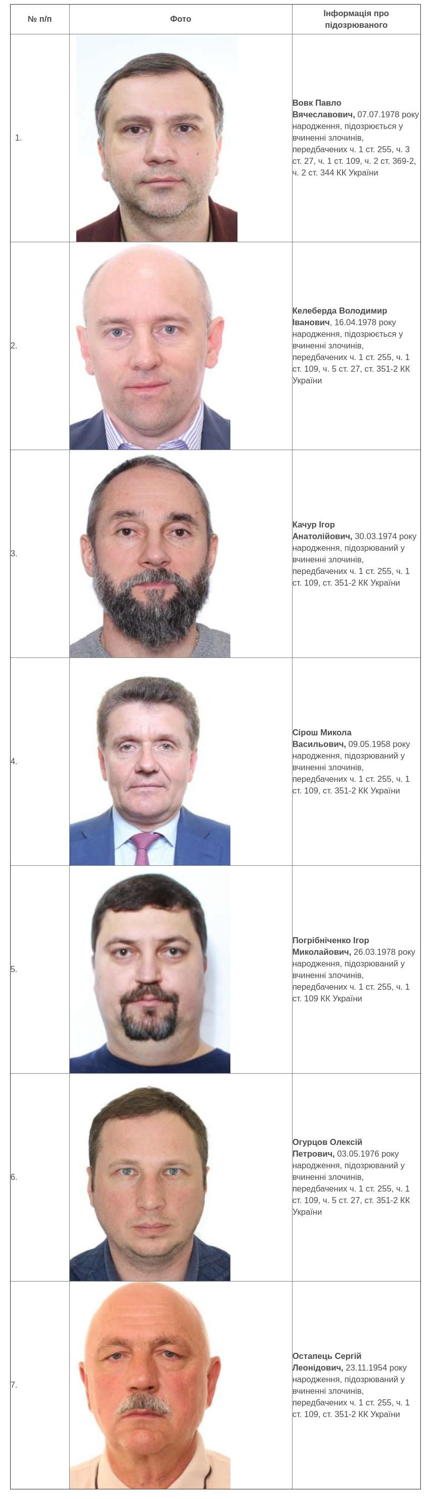 Разыскиваемые НАБУ судьи Окружного административного суда Киева