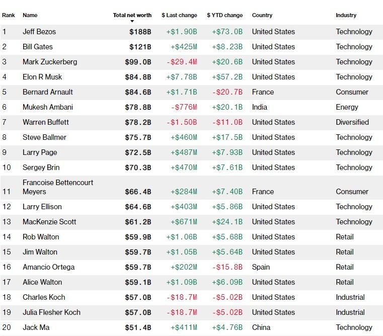 Самые богатые люди в мире: рейтинг