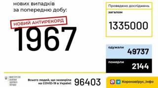 Количество заразившихся коронавирусом в Украине приблизилось к психологической отметке