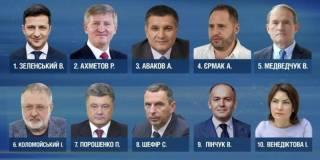 Названы самые влиятельные люди Украины: в топ-5 Зеленский, Ахметов и Медведчук