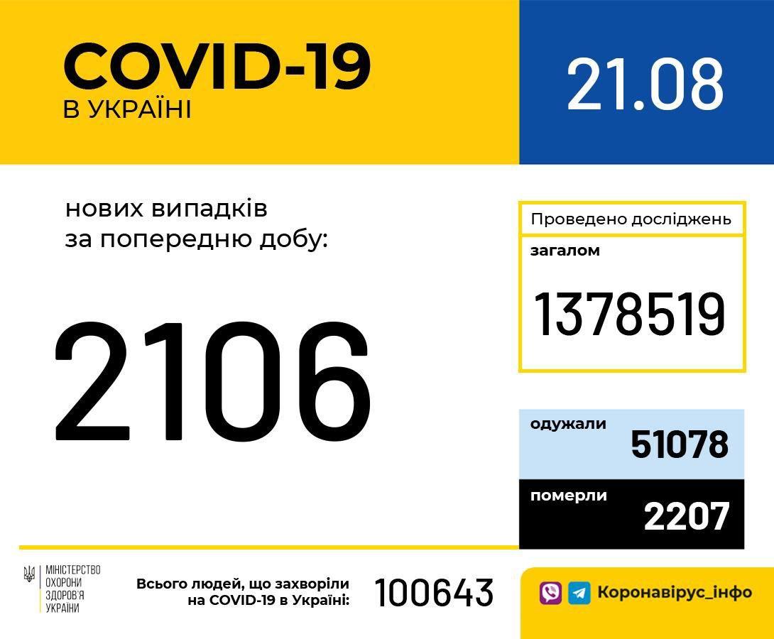 Показатели заболеваемости COVID-19 в Украине по состоянию на 21 августа