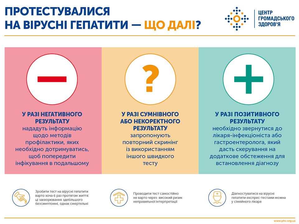 Инфографика ЦОЗ Минздрава Украины относительно профилактики гепатита