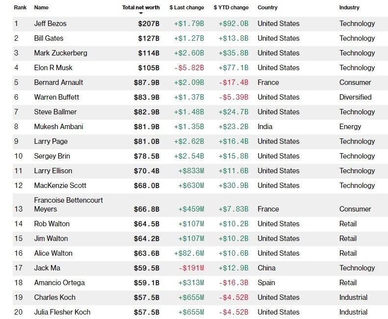 Самые богатые люди мира: топ-20