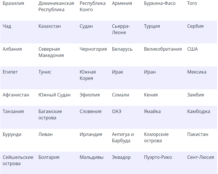 полный список стран, чьи границы открыты для украинских туристов