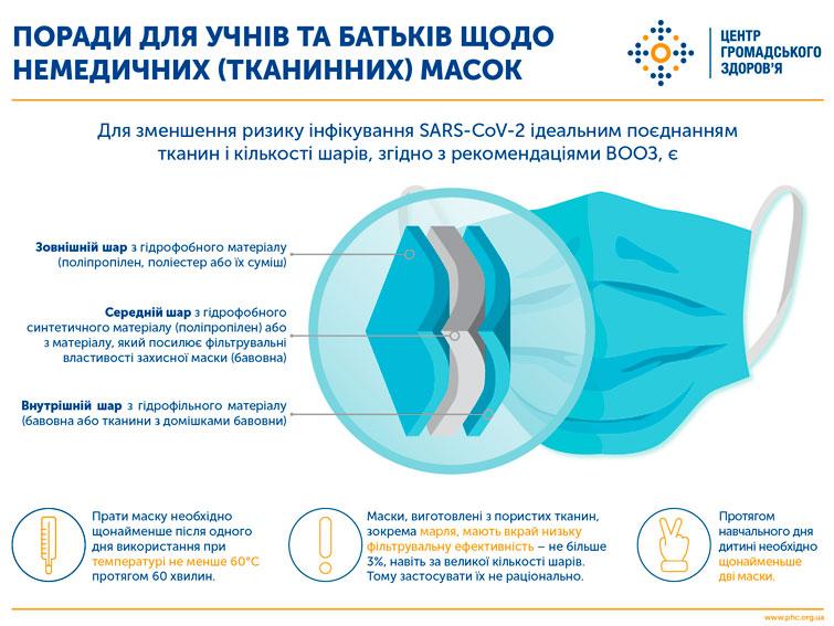 Рекомендации по ношению немедицинских масок для учеников школ и их родителей