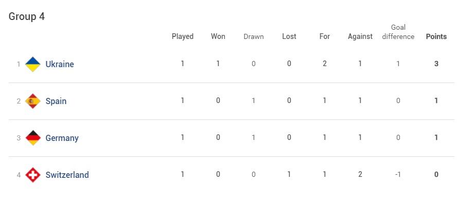 Лига наций: таблица группы сборной Украины