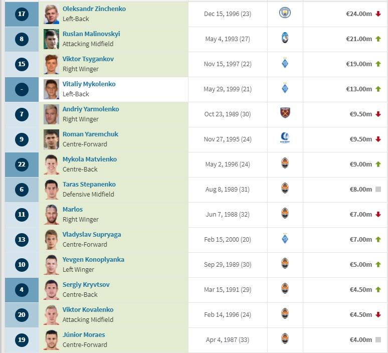 Цена игроков сборной Украины