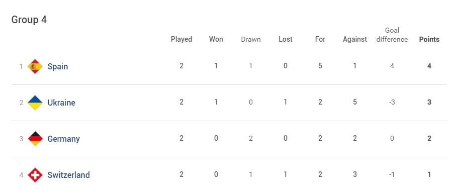 Лига наций: сборная Украины