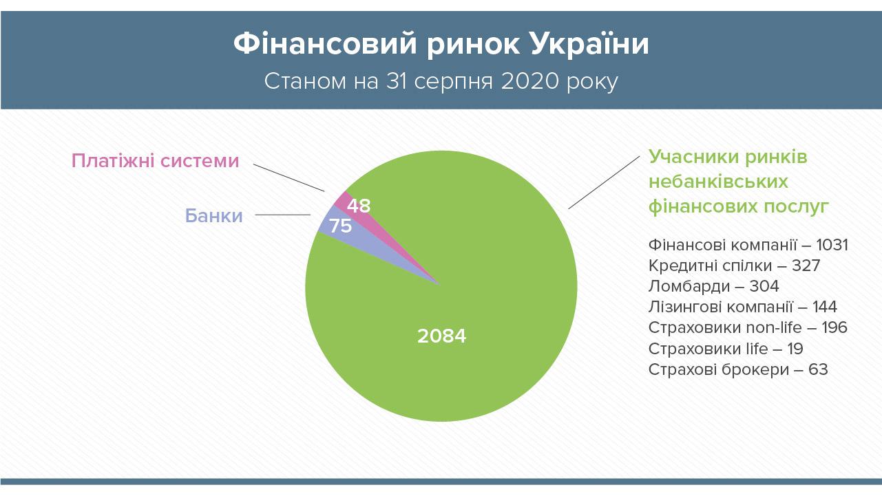 Банковская система Украины: статистика рынка