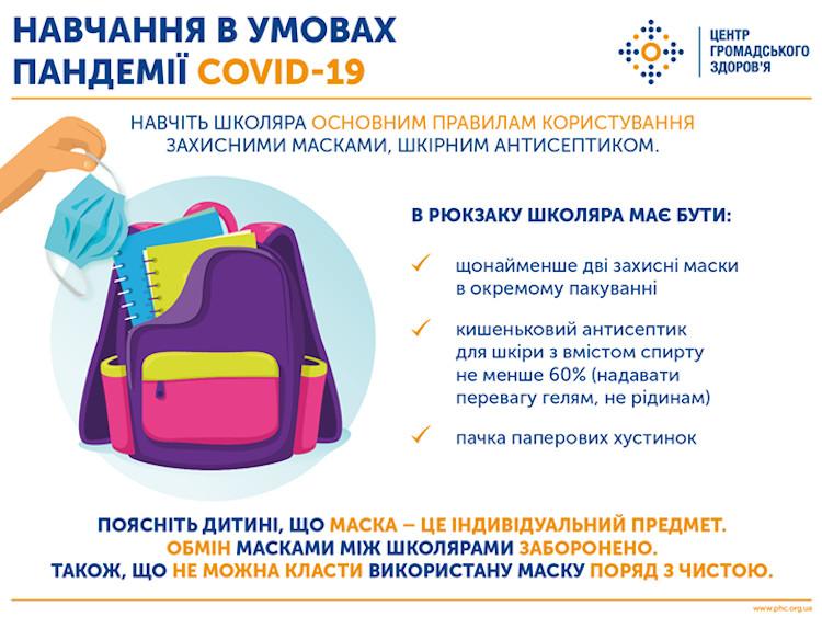 Инфографика о том, что должно быть в рюкзаке школьника в условиях пандемии COVID-19