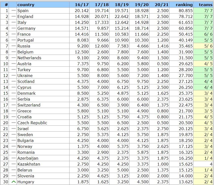 Таблице коэффициентов УЕФА