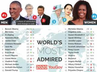 Известные спортсмены обошли в рейтинге уважаемых людей президентов США и России