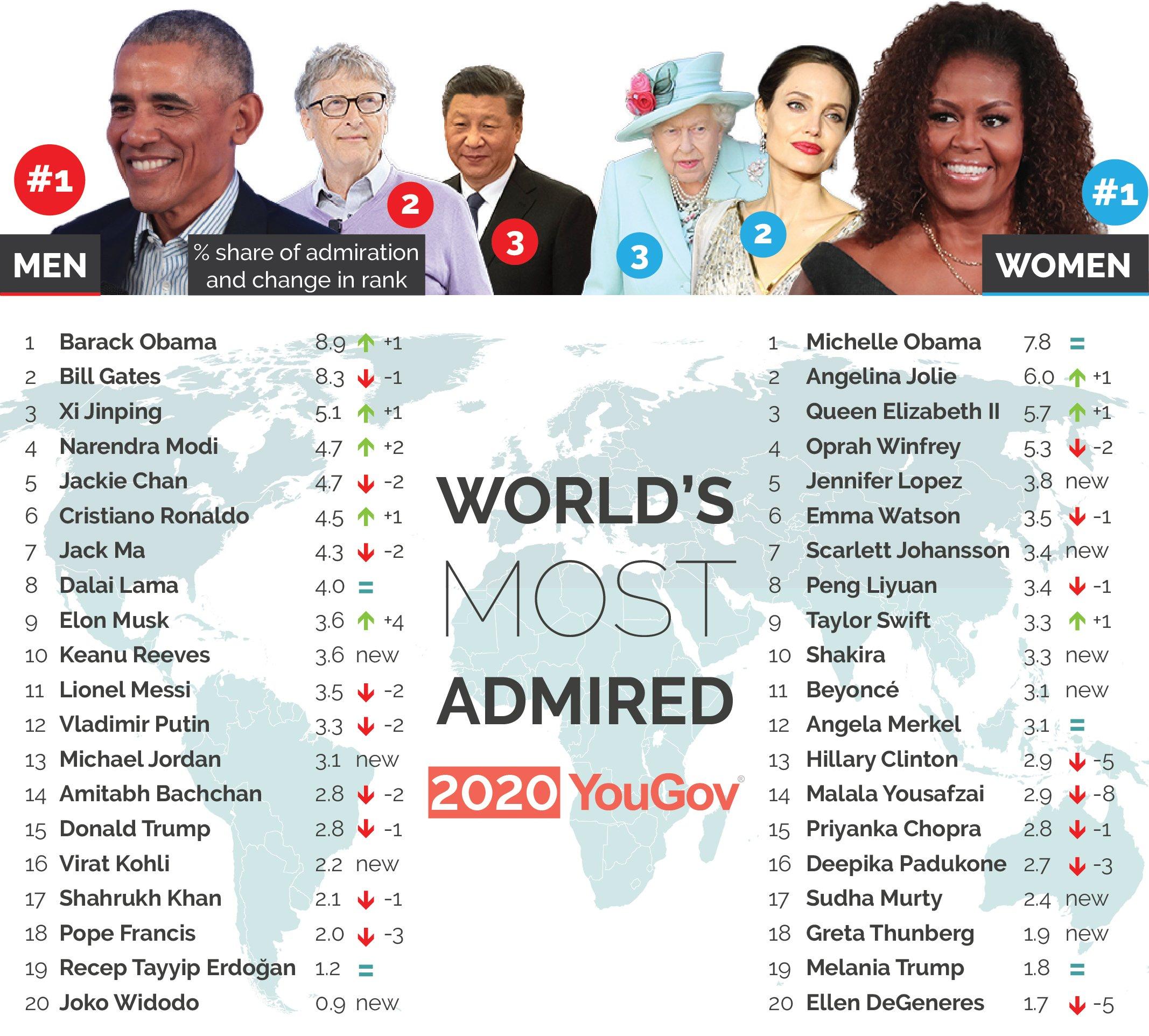 Рейтинг самых уважаемых публичных людей мира по версии YouGov