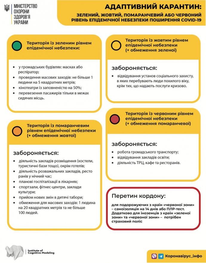 Ограничения, связанные с адаптивным карантином, в зависимости от цвета