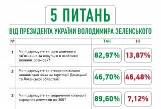 Стало известно, кто и за чей счет организовал опрос от Зеленского