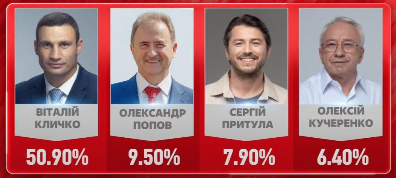 Предварительные результаты выборов городского головы Киева