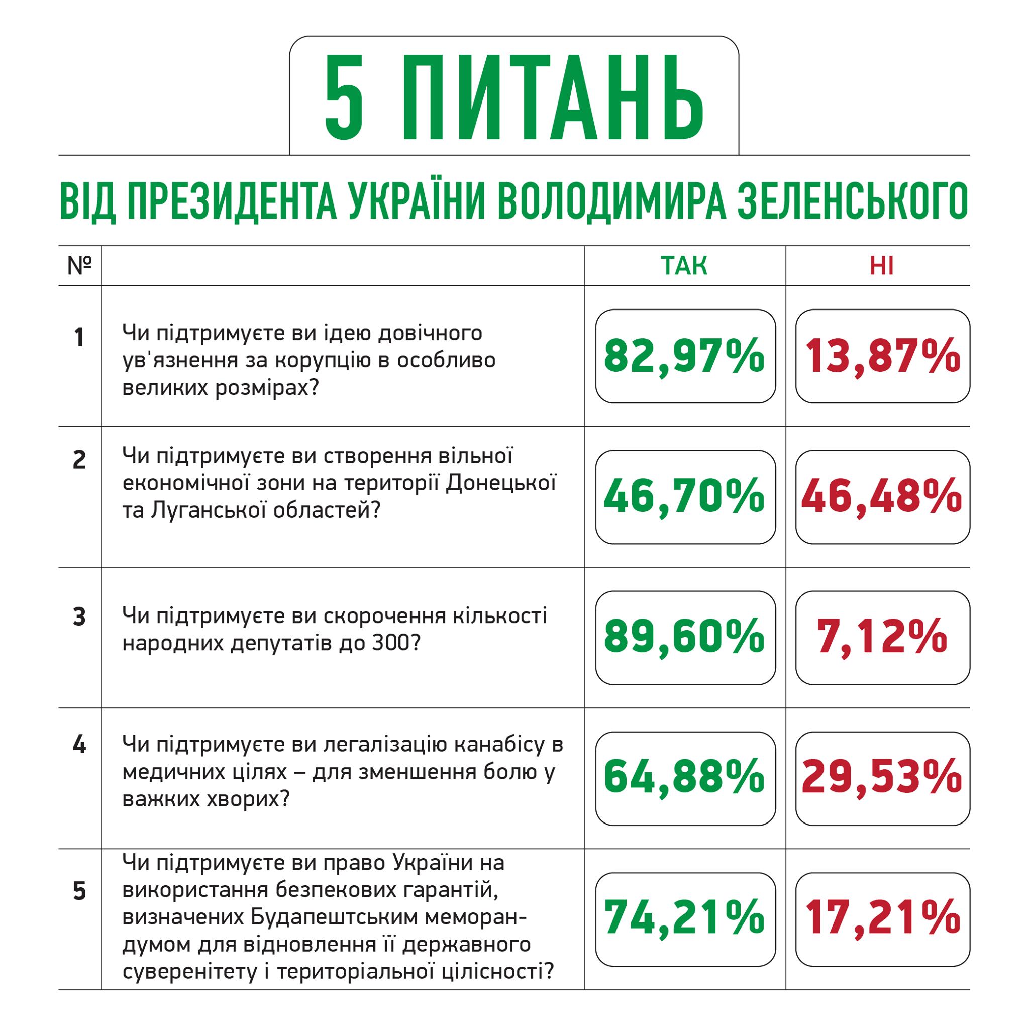Предварительные результаты всенародного опроса президента Владимира Зеленского