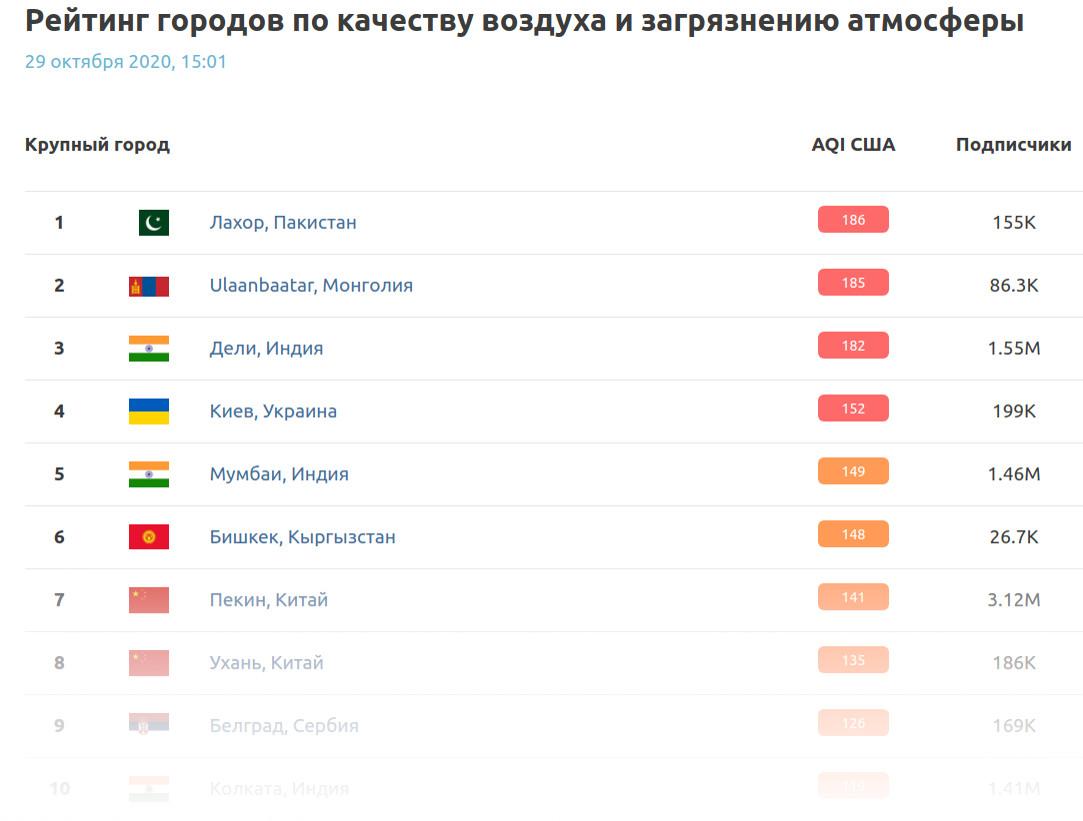 Рейтинг городов по качеству воздуха и загрязнению атмосферы от компании AirVisual