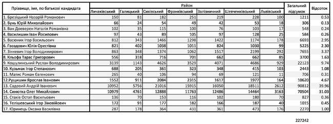 Результаты выборов городского головы Львова 25 октября 2020 года