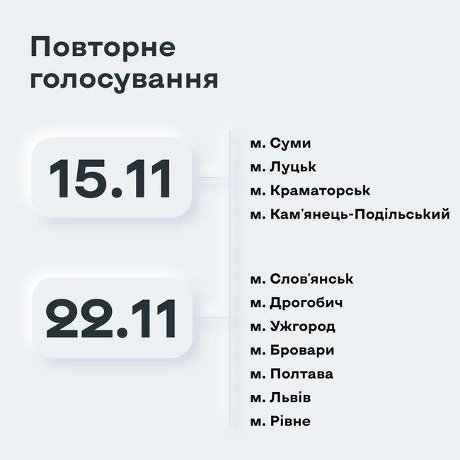 Даты повторного голосования на выборах городских голов в 11 населенных пунктах Украины