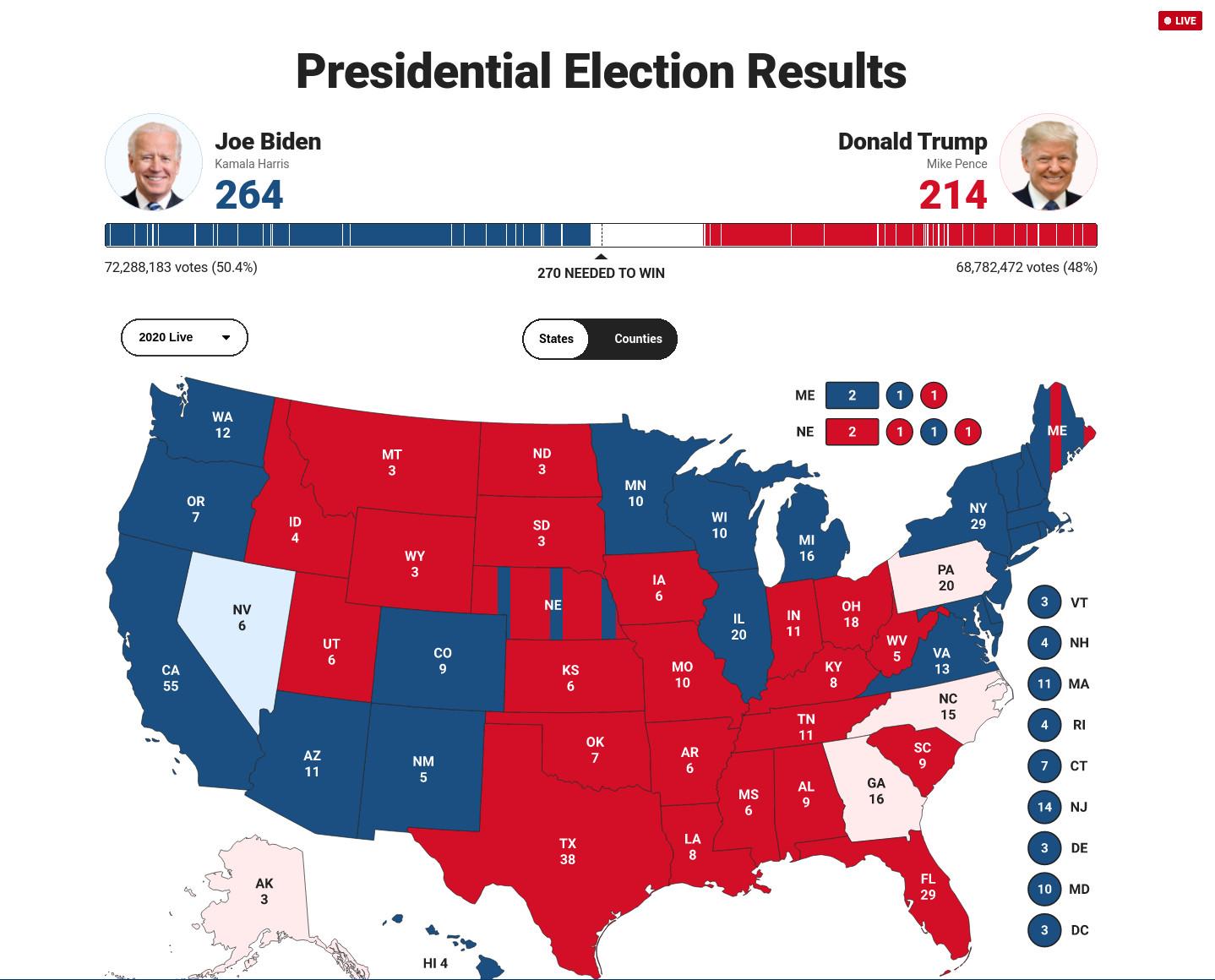 Результаты выборов президента США по состоянию на 19 часов 5 ноября 2020 года по киевскому времени
