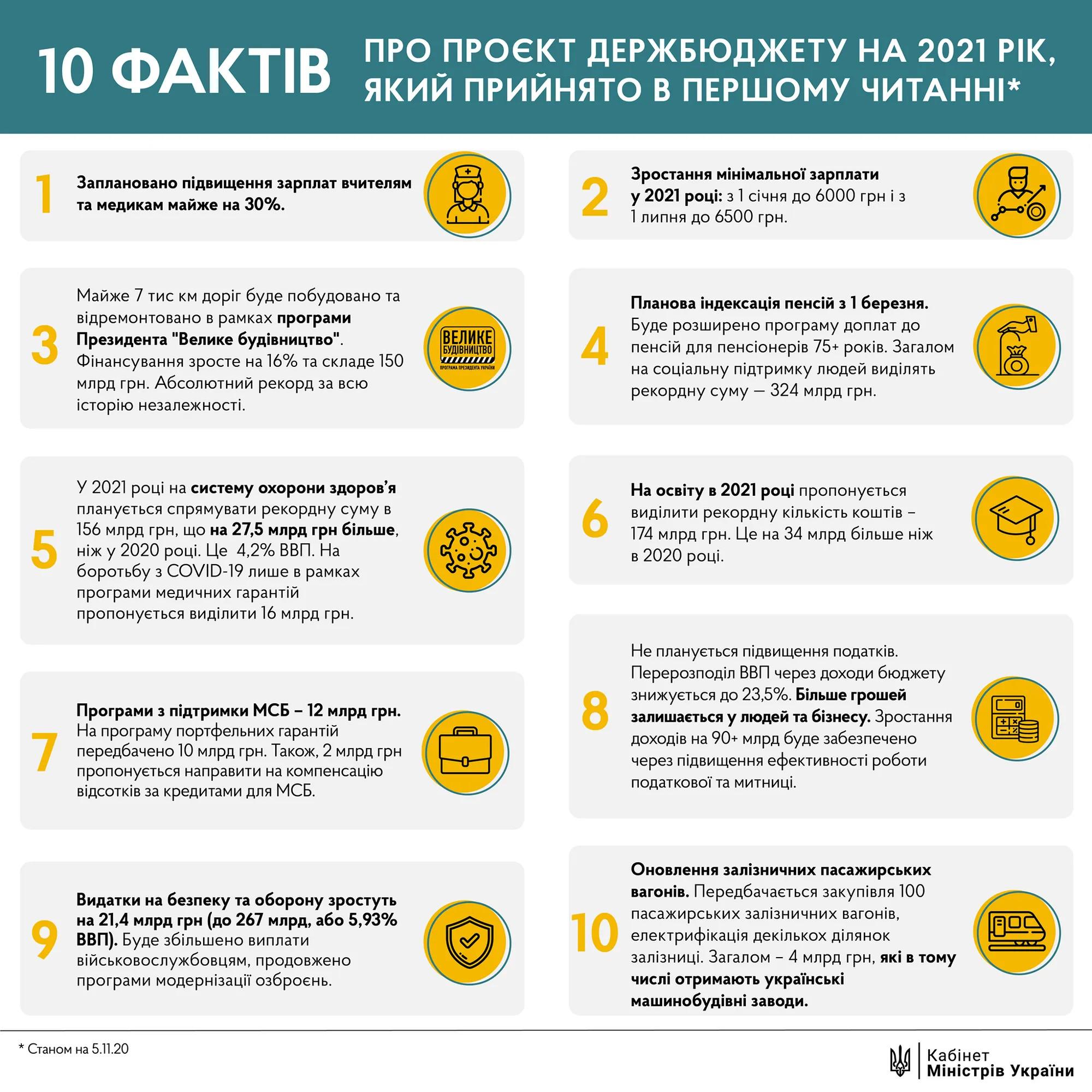10 фактов о проекте Госбджета Украины на 2021 год, принятого в первом чтении
