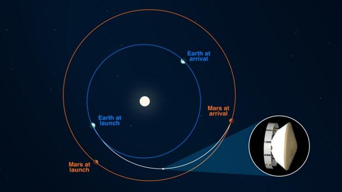 Траектория полета марсохода NASA Perseverance