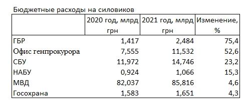 Расходы на силовые органы Украины, заложенные проектом Государственного бюджета на 2021 год