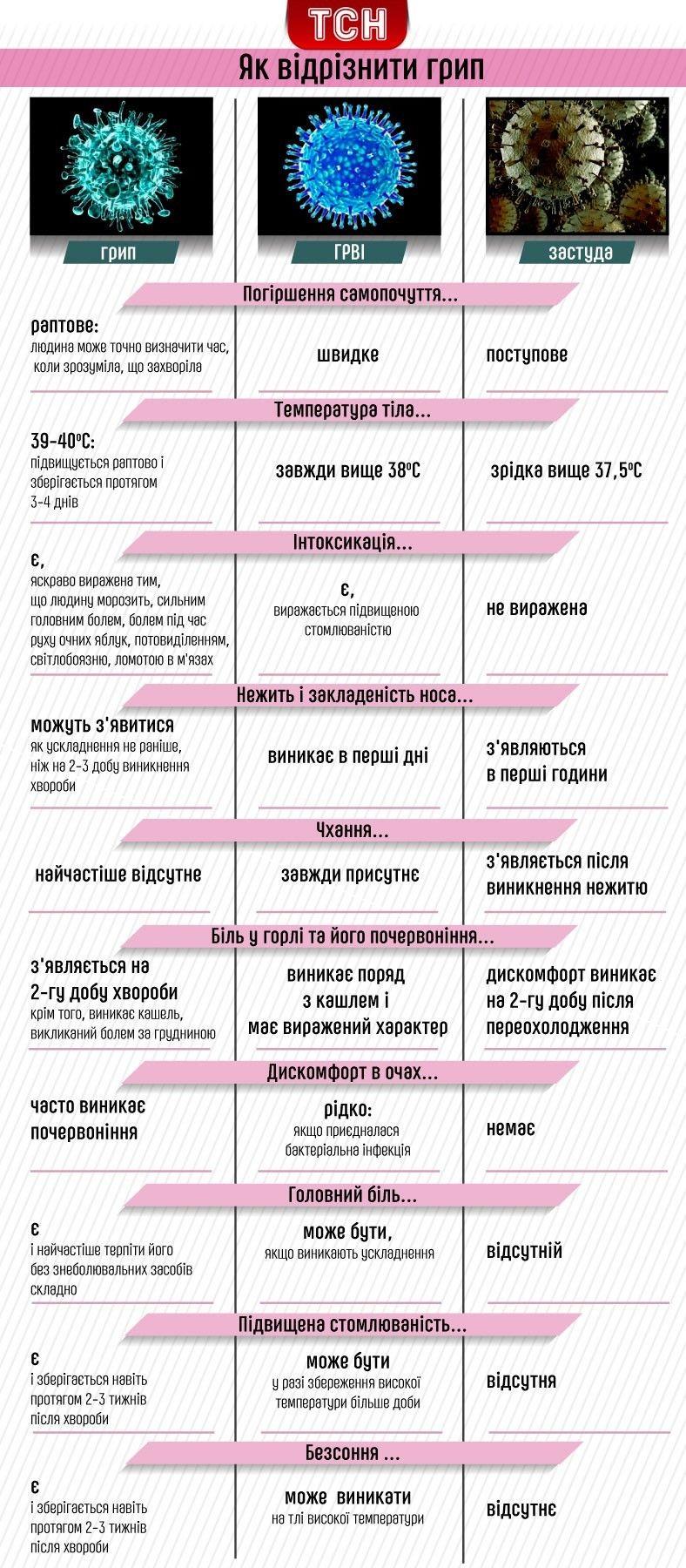 Инфографика о том, как отличить грипп от других простудных заболеваний