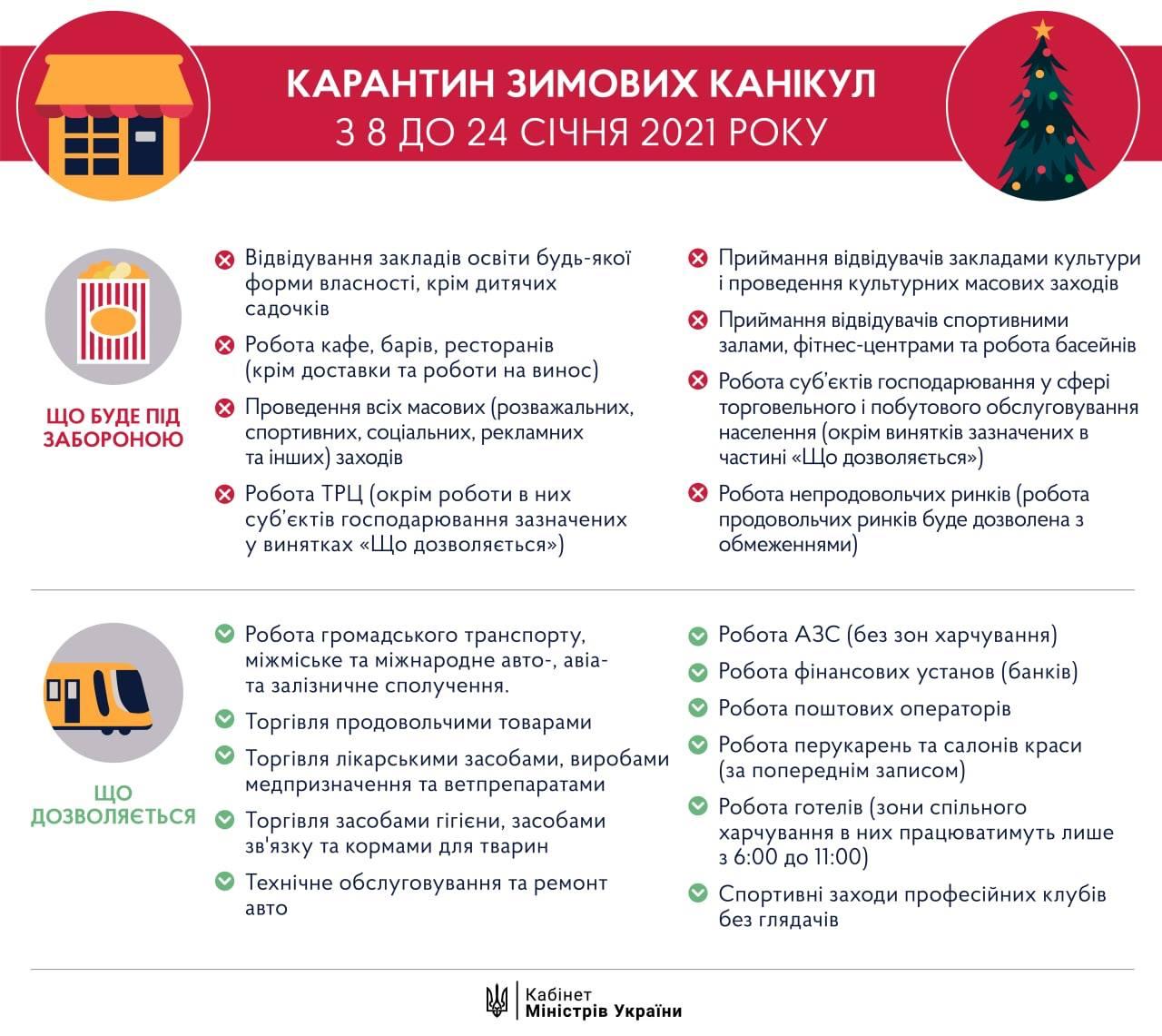 """Инфографика с условиями """"Карантина зимних каникул"""""""