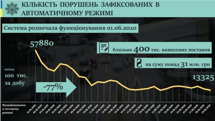 Количество нарушений, зафиксированных в автоматическом режиме