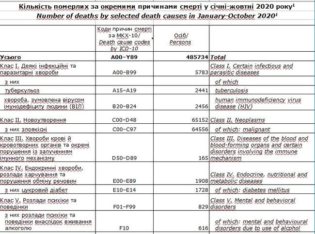 Количество умерших по отдельным причинам смерти в январе-октябре 2020 года
