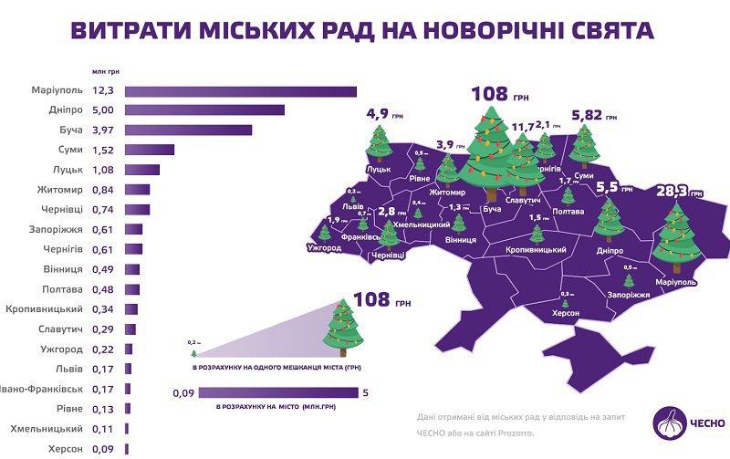 Расходы городских советов на новогодние праздники