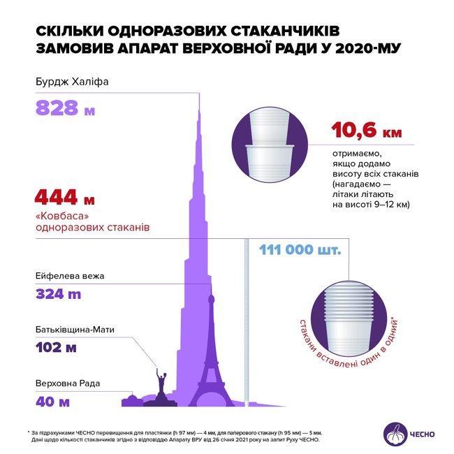 Сколько одноразовых стаканчиков заказал Аппарат Верховной Рады в 2020 году