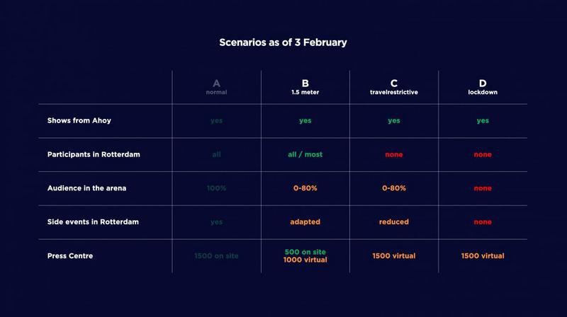 Сценарии проведения Евровидения-2021 по состоянию на 3 февраля