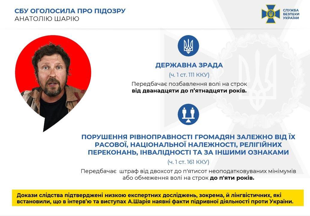 Инфографика о подозрении СБУ Анатолию Шарию в государственной измене