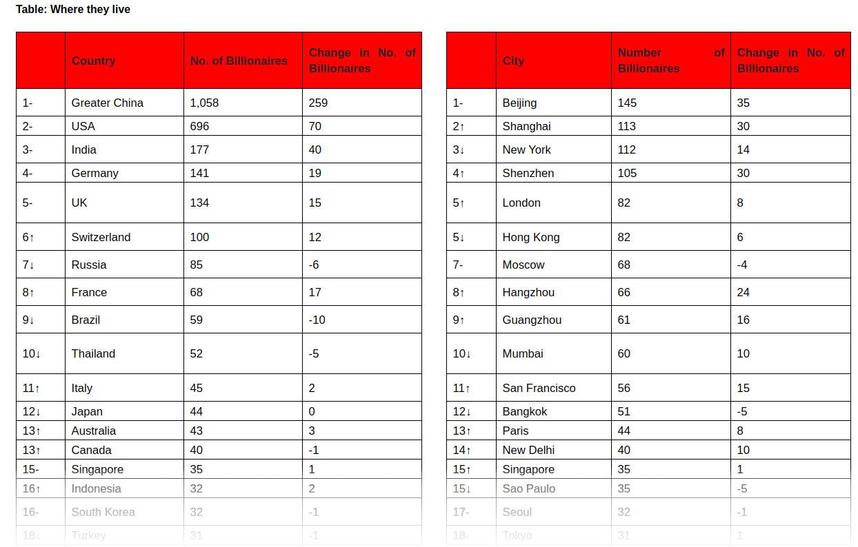Таблица основных мест проживания долларовых миллиардеров в мире