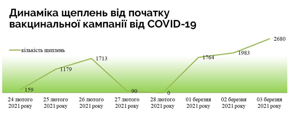 Динамика прививок с начала вакцинальной кампании от COVID-19