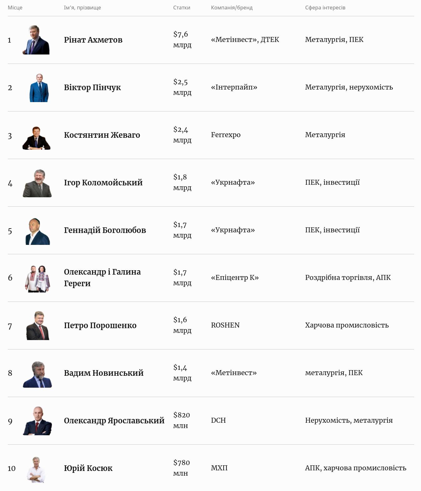 10 самых богатых украинцев по версии журнала Forbes