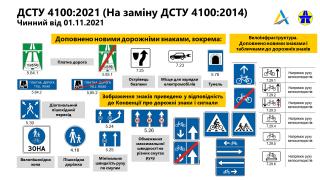 Уже осенью дорожные знаки в Украине претерпят серьезные изменения