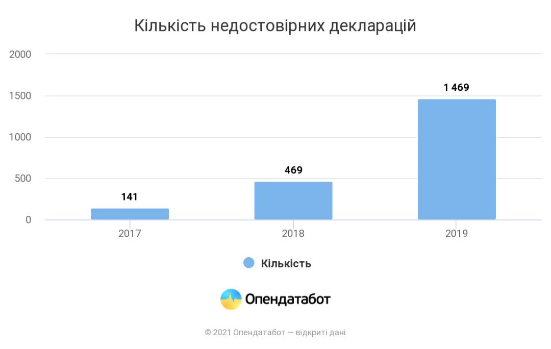 Количество недостоверных деклараций чиновников о доходах