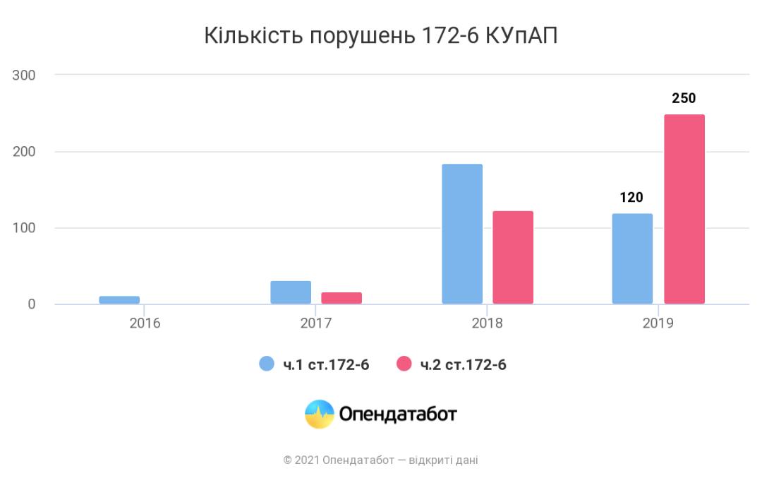 Количество нарушений ст. 172-6 КУпАП