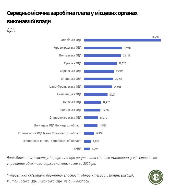 Среднемесячная зарплата в местных органах исполнительной власти