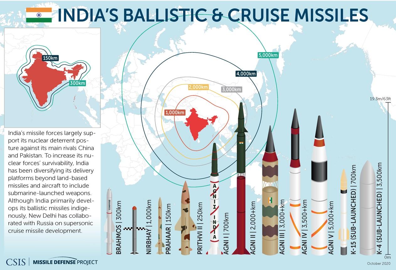 Индийский ракетный арсенал