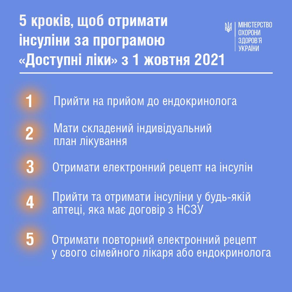 """5 шагов, чтобы получить инсулин по программе """"Доступные лекарства"""" с 1 октября 2021 года"""