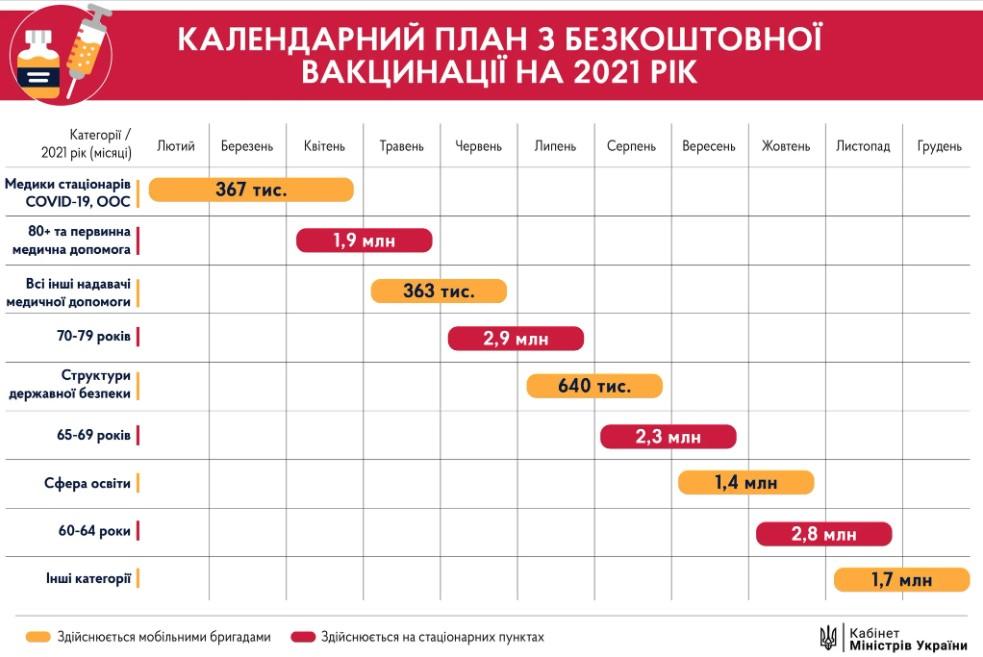 Календарный план по бесплатной вакцинации от коронавируса на 2021 год
